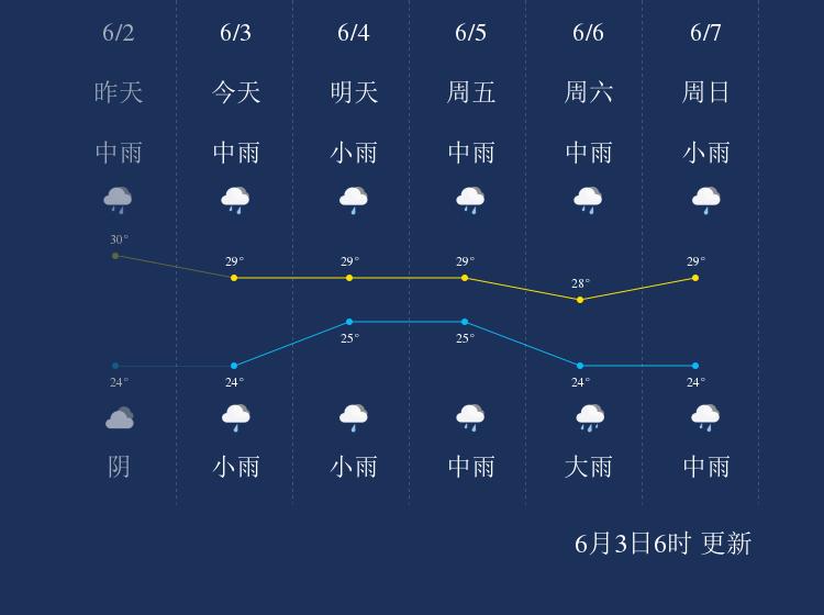 6月3日清远天气早知道