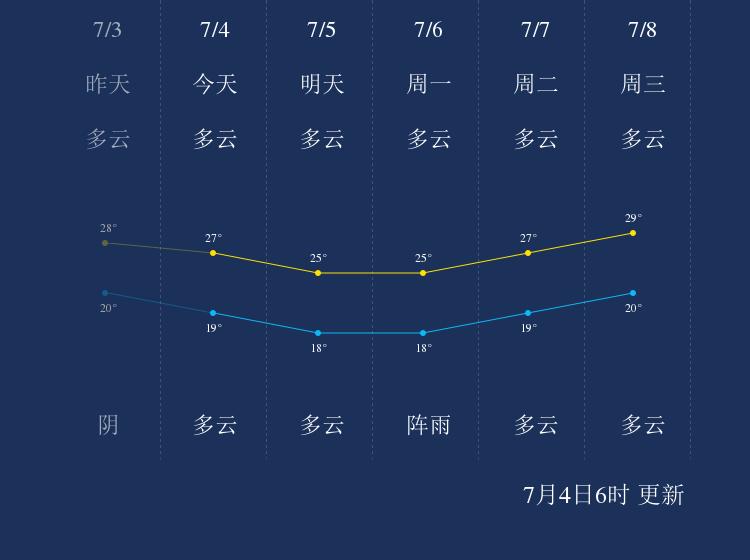 7月4日丹东天气早知道