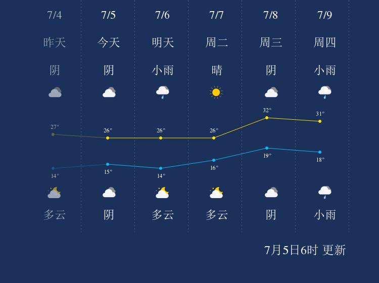 7月5日锡林郭勒天气早知道