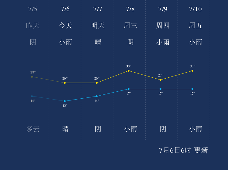 7月6日锡林郭勒天气早知道