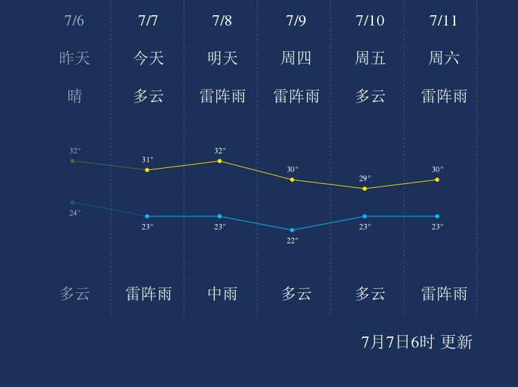 7月7日石家庄天气早知道