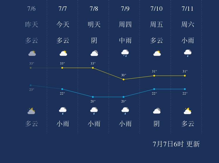 7月7日衡水天气早知道