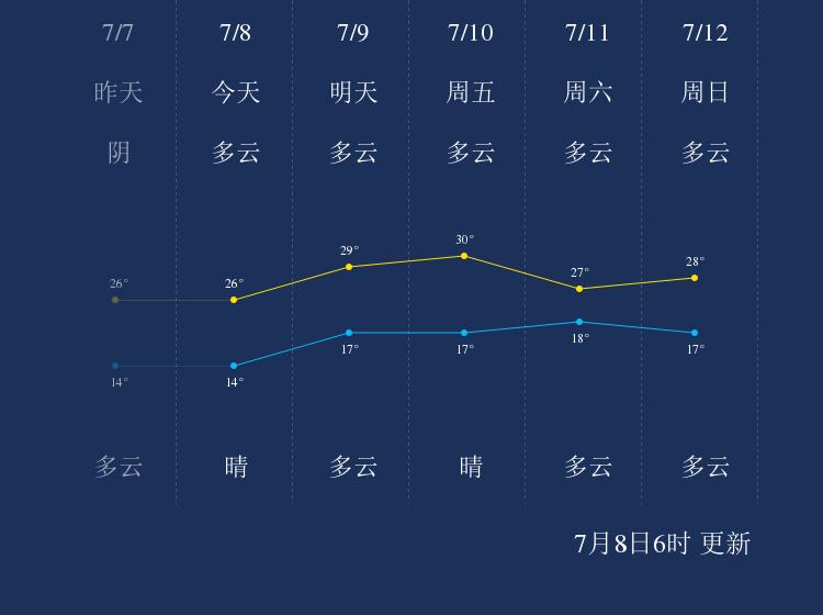 7月8日牡丹江天气早知道