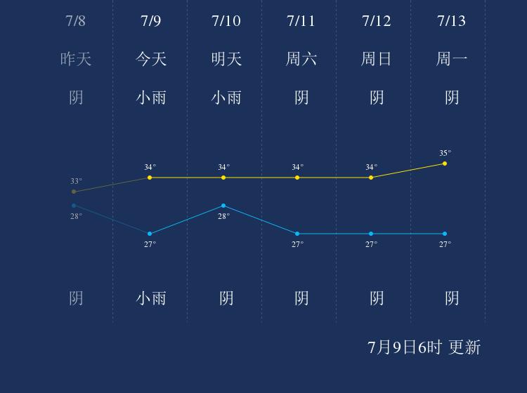 7月9日佛山天气早知道