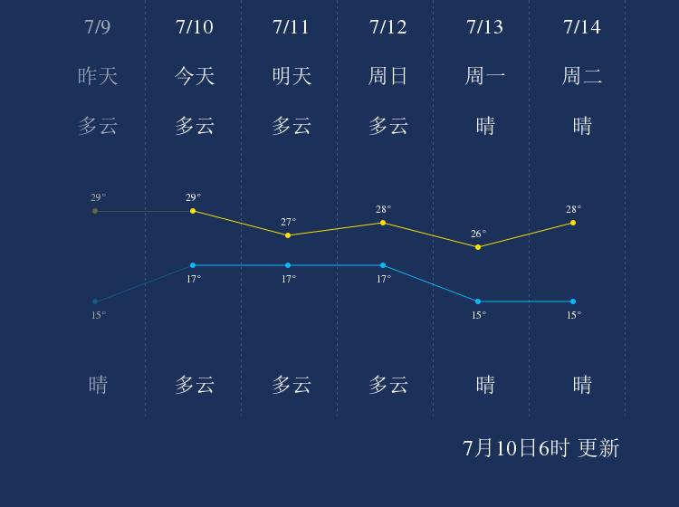 7月10日延边天气早知道