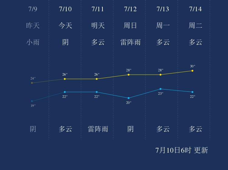 7月10日石家庄天气早知道