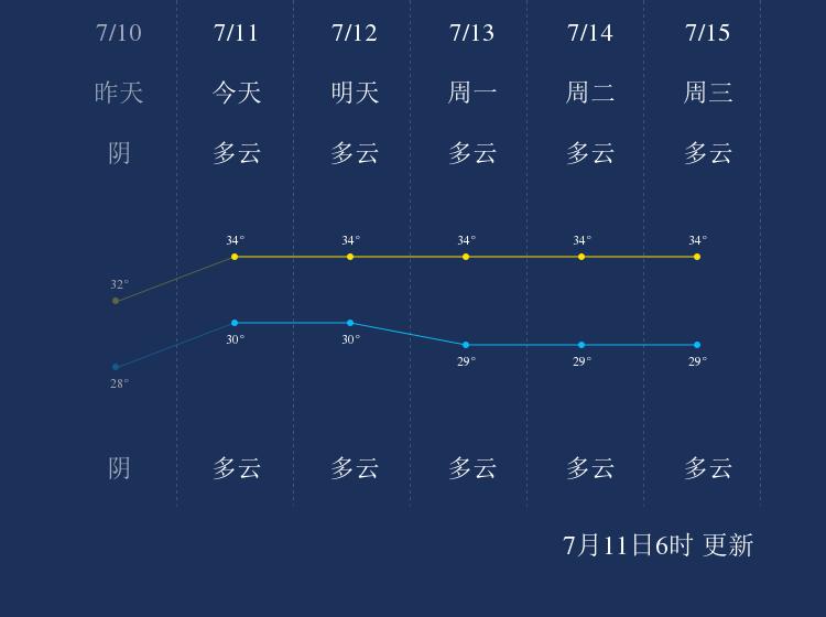 7月11日北海天气早知道