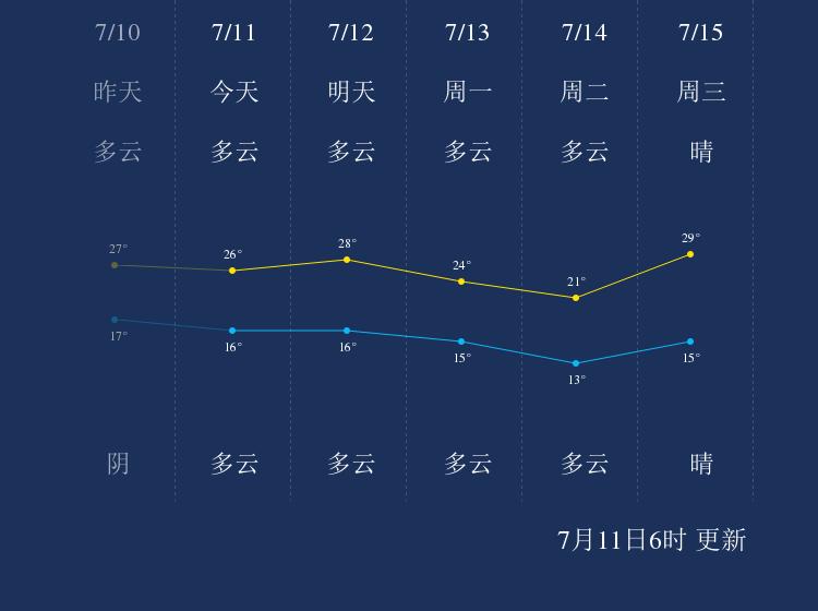 7月11日延边天气早知道