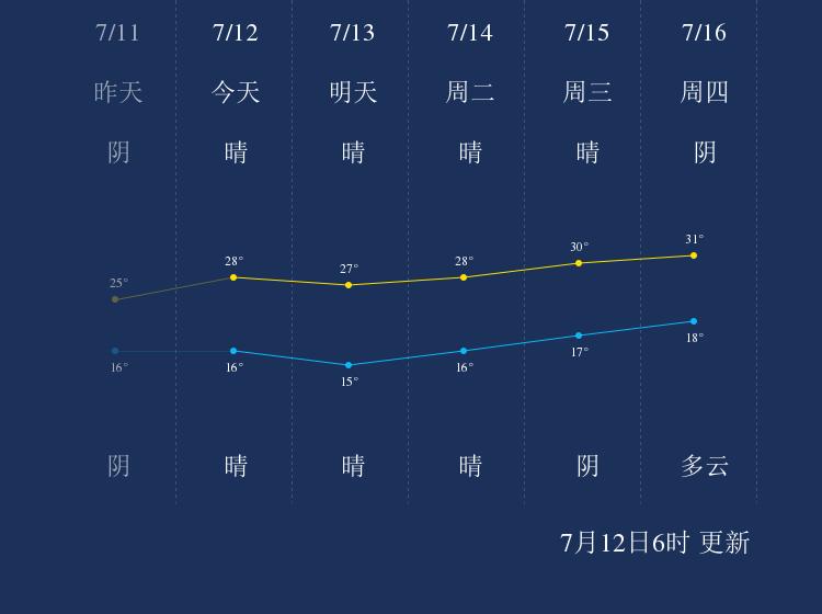 7月12日延边天气早知道