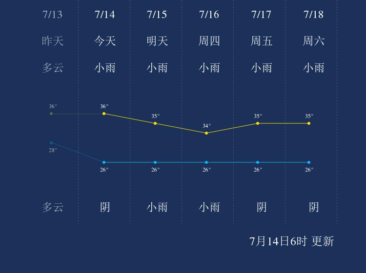 7月14日莆田天气早知道