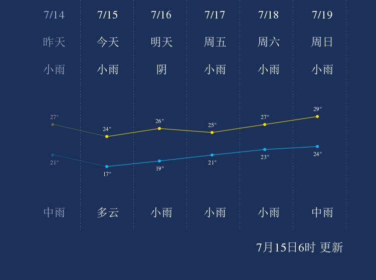 7月15日南通天气早知道