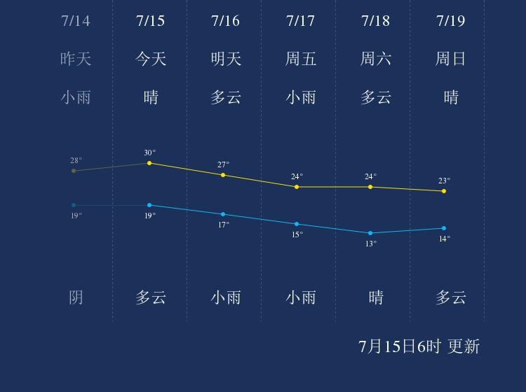 7月15日鄂尔多斯天气早知道