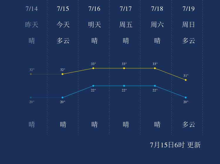 7月15日长春天气早知道