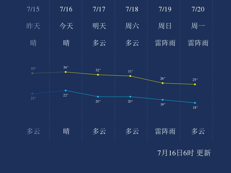 7月16日铁岭天气早知道