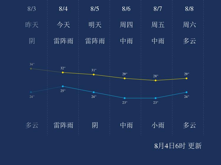 8月4日滨州天气早知道