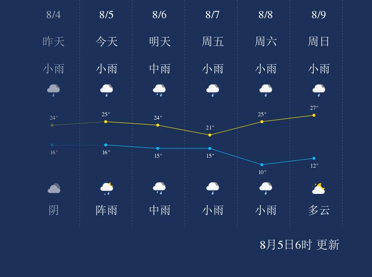 8月5日西宁天气早知道