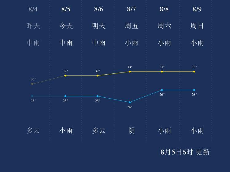 8月5日贵港天气早知道