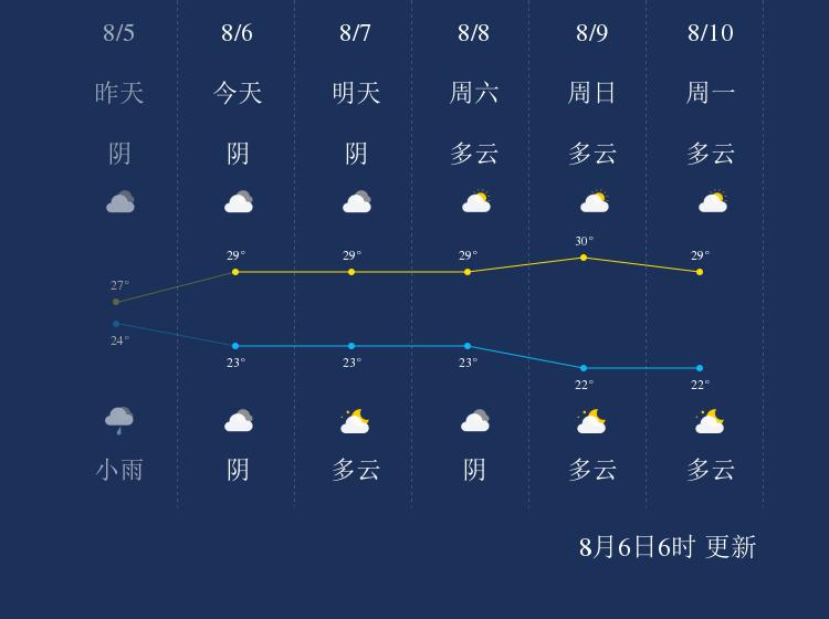 8月6日秦皇岛天气早知道