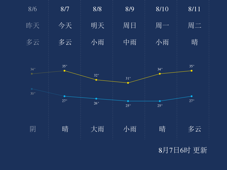 8月7日武汉天气早知道