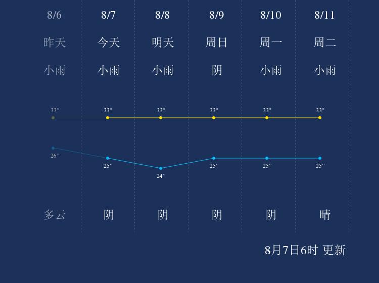 8月7日澄迈天气早知道