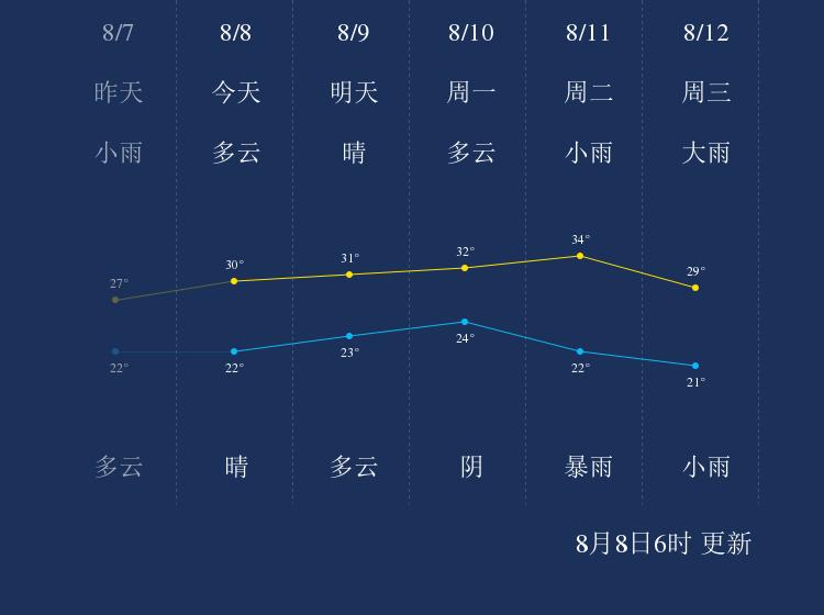 8月8日鹤壁天气早知道