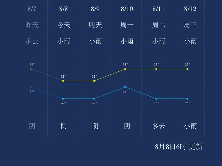 8月8日江门天气早知道