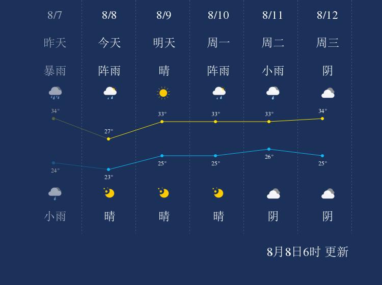 8月8日襄阳天气早知道
