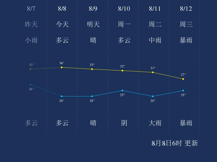 8月8日汉中天气早知道