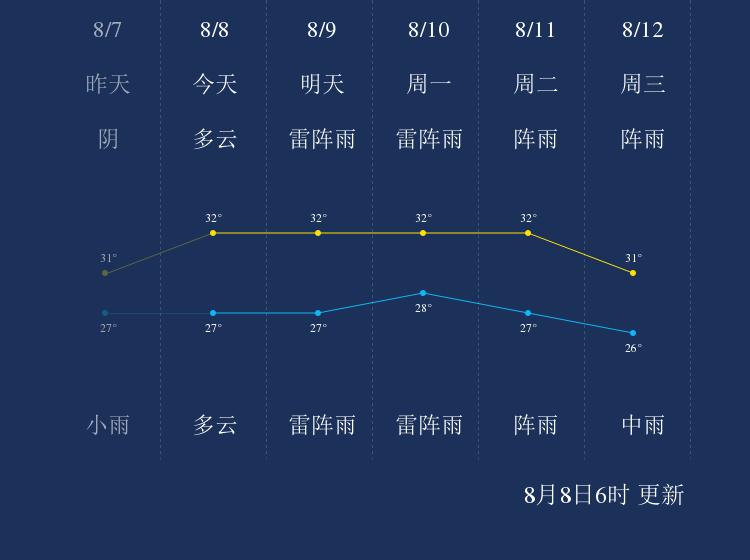 8月8日珠海天气早知道