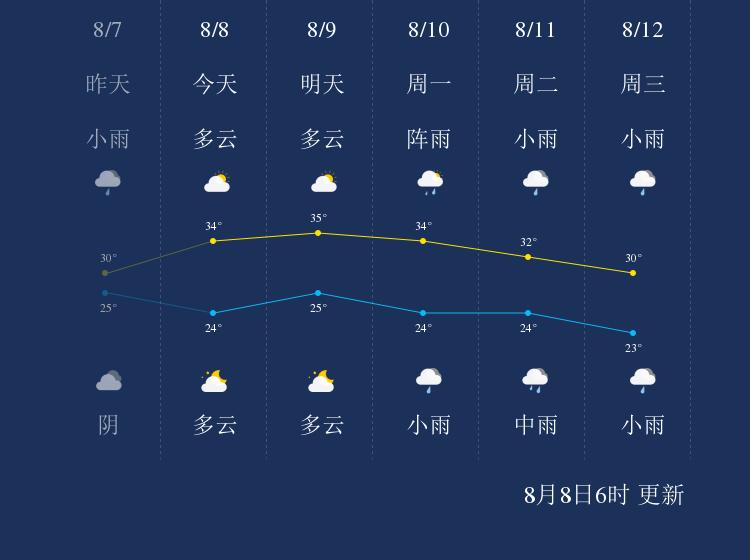 8月8日绵阳天气早知道