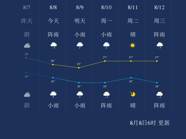 8月8日楚雄天气早知道