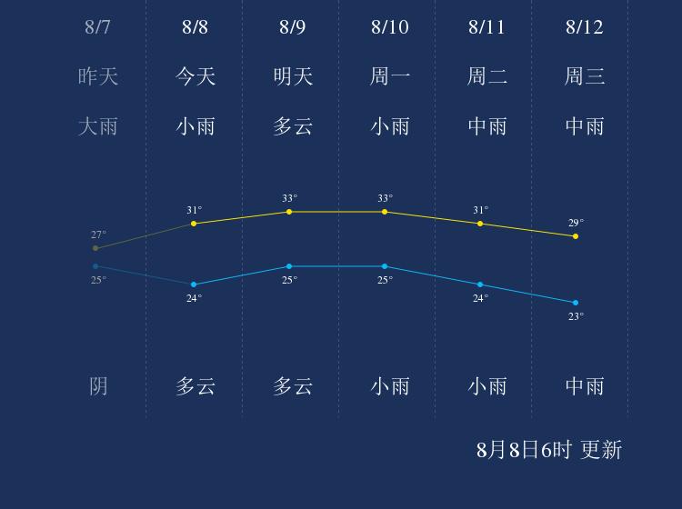 8月8日乐山天气早知道