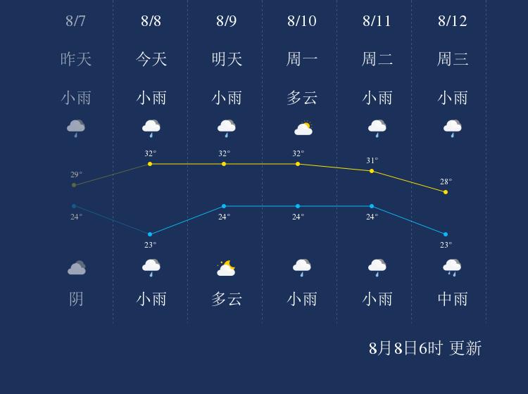 8月8日巴中天气早知道