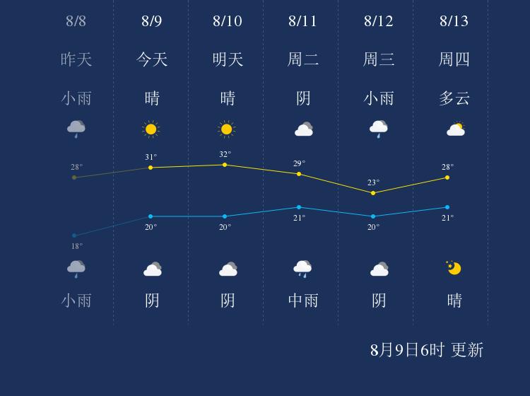 8月9日长治天气早知道