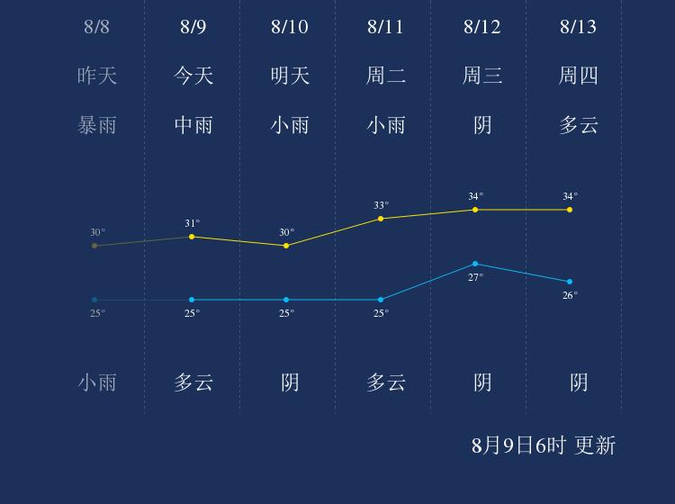 8月9日扬州天气早知道