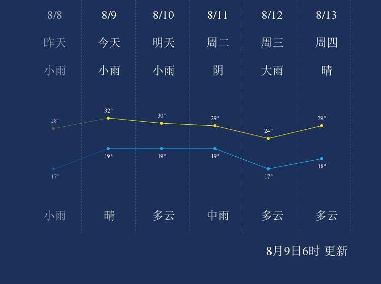 8月9日忻州天气早知道