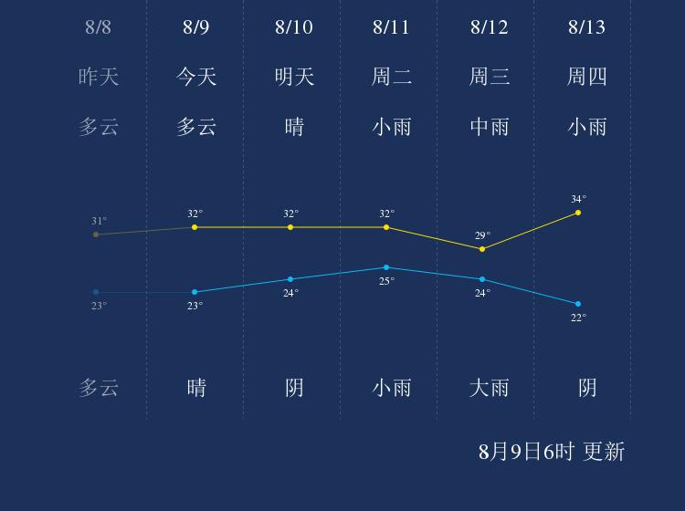 8月9日鹤壁天气早知道