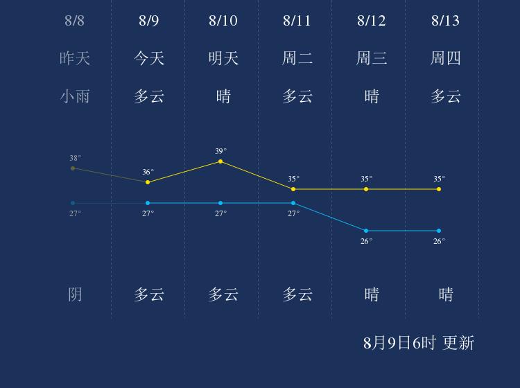 8月9日福州天气早知道