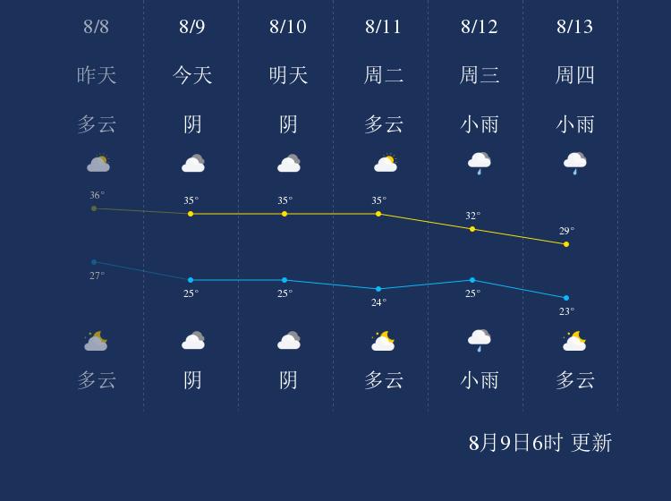 8月9日梅州天气早知道
