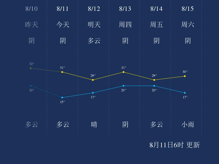 8月11日武威天气早知道