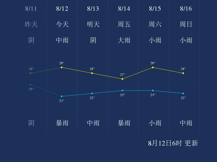 8月12日汉中天气早知道