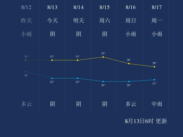 8月13日黔东南天气早知道