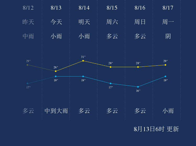 8月13日牡丹江天气早知道