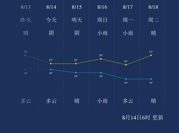 8月14日银川天气早知道