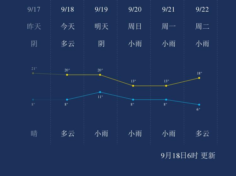 9月18日平凉天气早知道