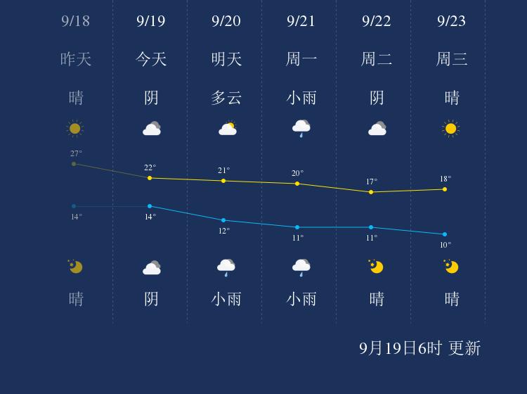9月19日阿拉善盟天气早知道