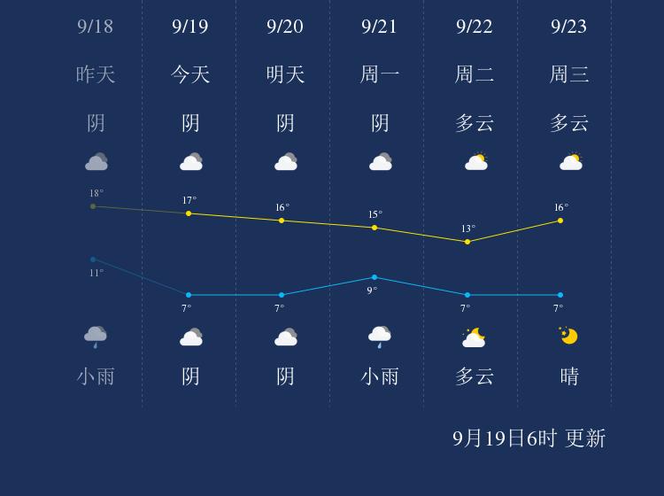9月19日兴安盟天气早知道