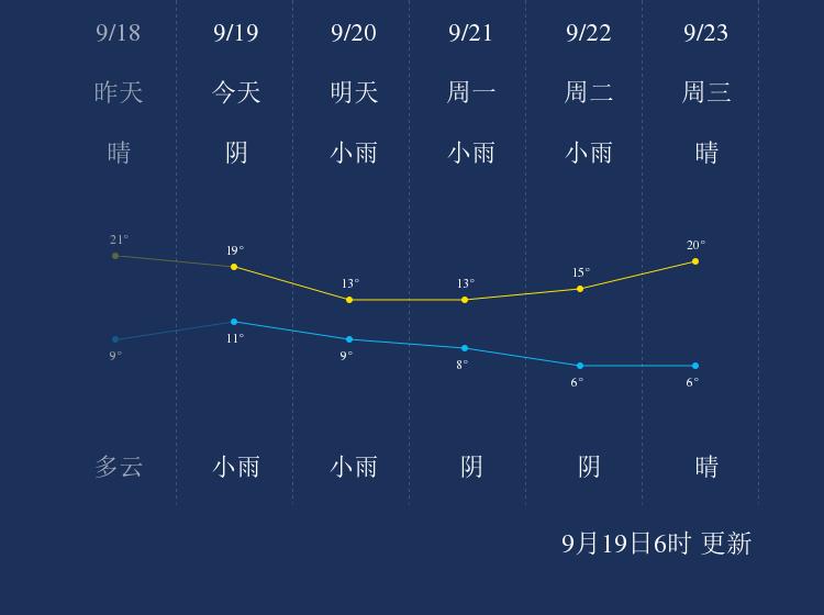 9月19日平凉天气早知道