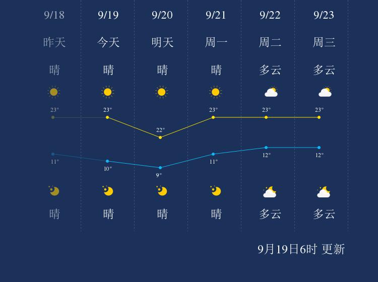 9月19日辽阳天气早知道