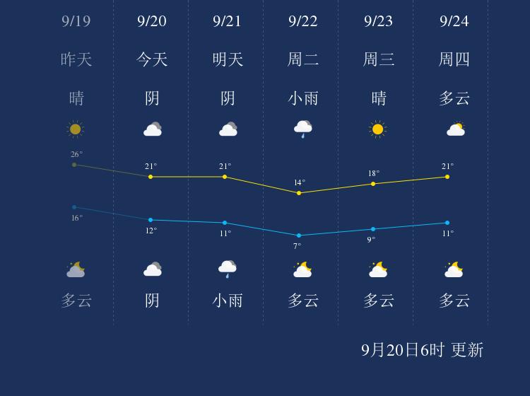 9月20日阿拉善盟天气早知道